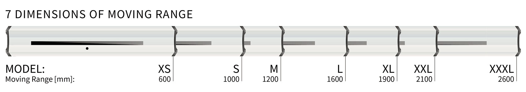 Illustration of SERVOLASER Xpert housing lengths and moving ranges