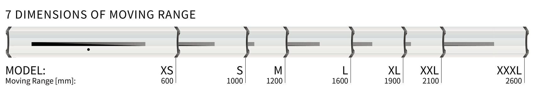 Illustration des longueurs de boîtier et des plages de déplacement de SERVOLASER Xpert